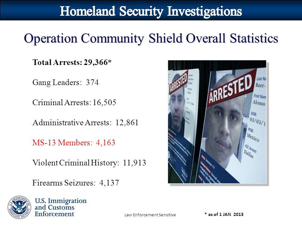 Law Enforcement Sensitive Total Arrests: 29,366* Gang Leaders: 374 Criminal Arrests: 16,505 Administrative Arrests: 12,861 MS-13 Members: 4,163 Violent Criminal History: 11,913 Firearms Seizures: 4,137 Operation Community Shield Overall Statistics * as of 1 JAN 2013