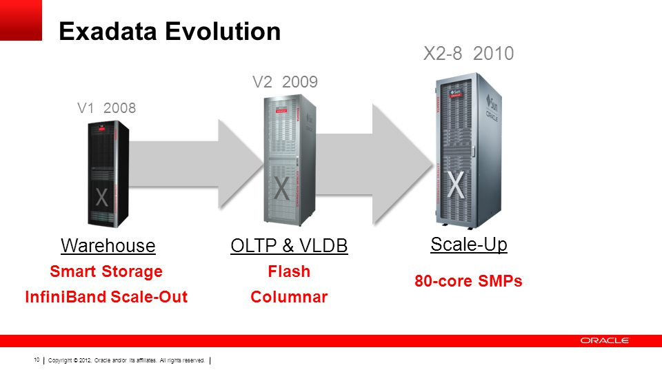 Copyright © 2012, Oracle and/or its affiliates. All rights reserved. 10 Exadata Evolution V1 2008 Smart Storage InfiniBand Scale-Out Warehouse X2-8 20