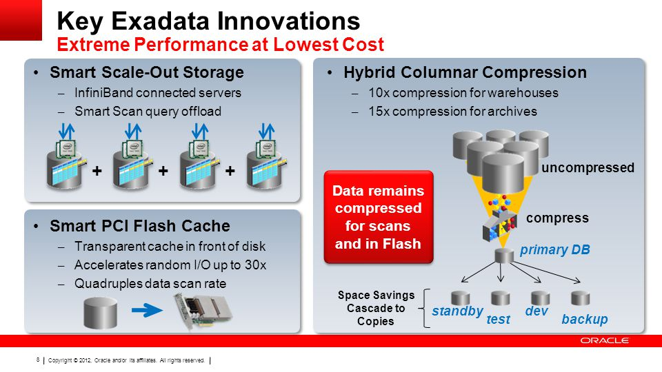 Copyright © 2012, Oracle and/or its affiliates. All rights reserved. 8 Key Exadata Innovations Extreme Performance at Lowest Cost +++ Hybrid Columnar