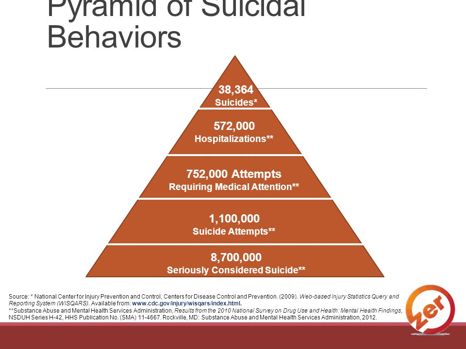 572,000 Hospitalizations** 752,000 Attempts Requiring Medical Attention** 1,100,000 Suicide Attempts** 8,700,000 Seriously Considered Suicide** 38,364 Suicides* Source: * National Center for Injury Prevention and Control, Centers for Disease Control and Prevention.
