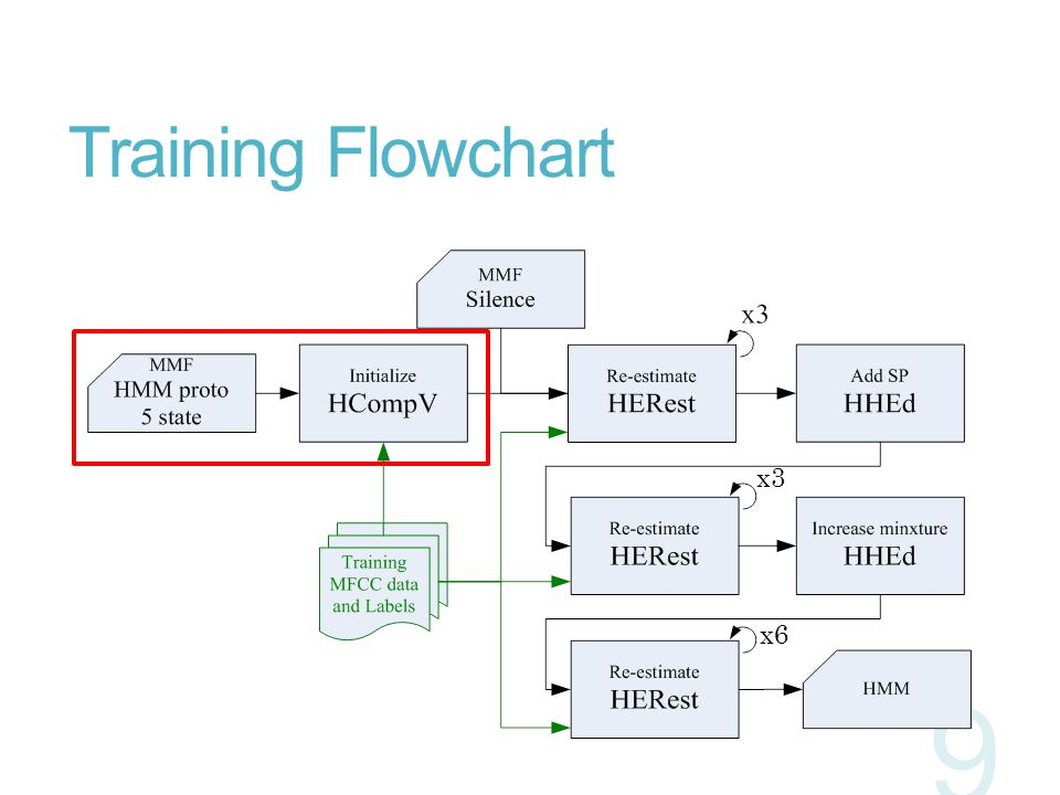 Training Flowchart 9 x3 x6