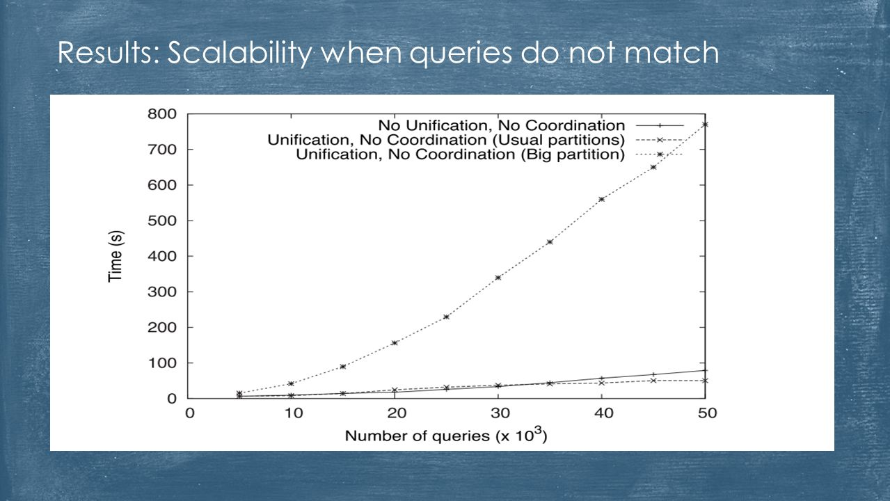 Results: Scalability when queries do not match
