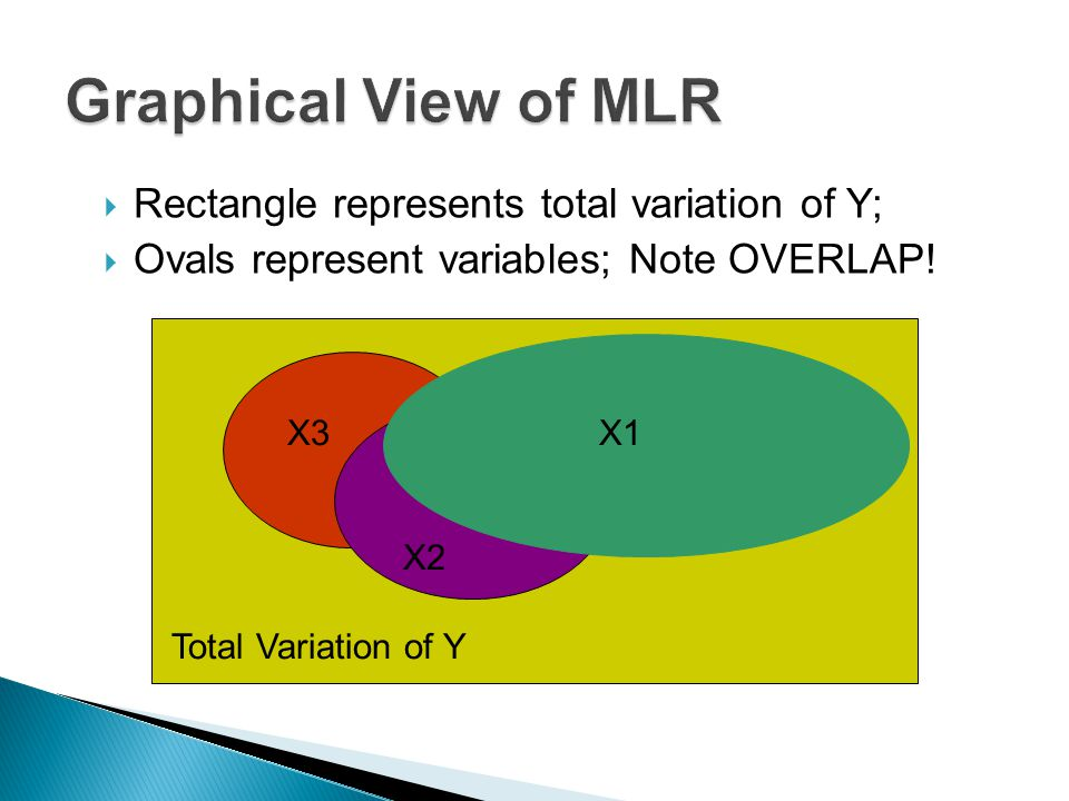 Rectangle represents total variation of Y;  Ovals represent variables; Note OVERLAP.