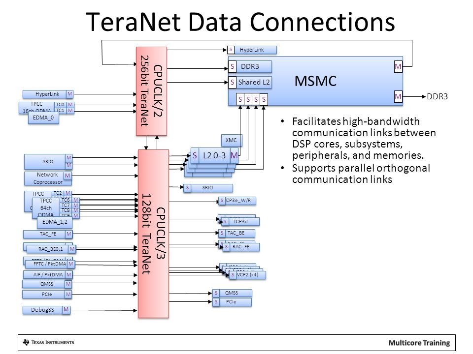 QMSS TeraNet Data Connections MSMC DDR3 Shared L2 S S Core S S PCIe S S TAC_BE S S SRIO PCIe QMSS M M M M M M TPCC 16ch QDMA TPCC 16ch QDMA M M TC0 M