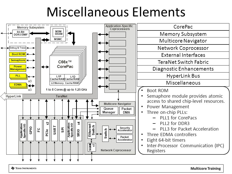 Miscellaneous Elements Boot ROM Semaphore module provides atomic access to shared chip-level resources. Power Management Three on-chip PLLs: – PLL1 fo
