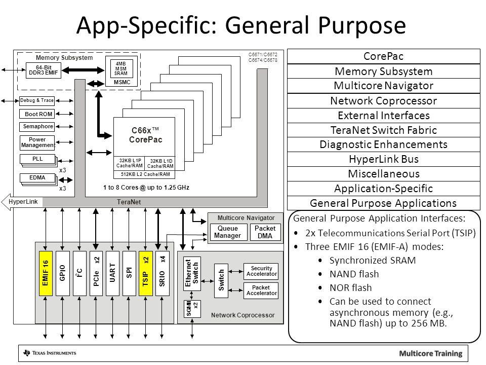 App-Specific: General Purpose General Purpose Applications General Purpose Application Interfaces: 2x T elecommunications S erial P ort (TSIP) Three E