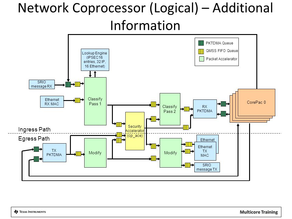Network Coprocessor (Logical) – Additional Information Classify Pass 1 Lookup Engine (IPSEC16 entries, 32 IP, 16 Ethernet) DSP 0 Ethernet TX MAC Ether