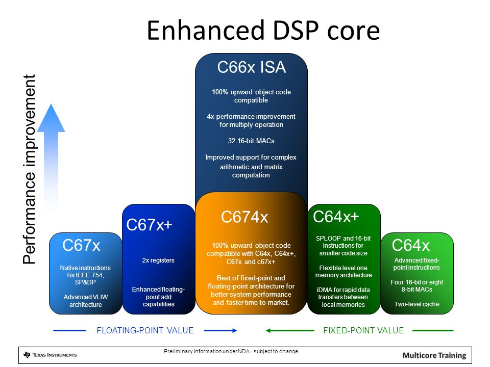 Preliminary Information under NDA - subject to change Enhanced DSP core 100% upward object code compatible 4x performance improvement for multiply ope
