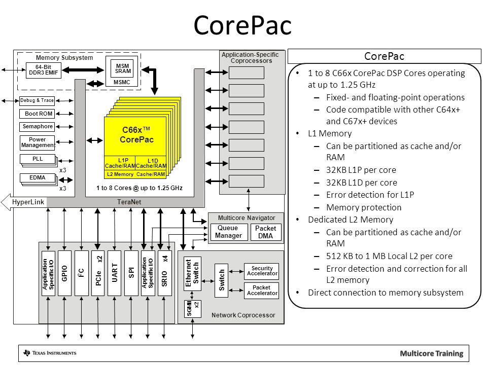 App-Specific: Wireless Applications Wireless Applications Wireless-specific Coprocessors: – 2x FFT Coprocessor (FFTC) – Turbo Decoder/Encoder Coprocessor (TCP3D/3E) – 4x Viterbi Coprocessor (VCP2) – Bit-rate Coprocessor (BCP) Wireless-specific Interfaces: – 6x Antenna Interface 2 (AIF2) – 2x R ake S earch A ccelerator (RSA) 4 Cores @ 1.0 GHz / 1.2 GHz C66x™ CorePac FFTC TCP3d C6670 MSMC 2MB MSM SRAM 64-Bit DDR3 EMIF TCP3e x2 Coprocessors VCP2 x4 Power Management Debug & Trace Boot ROM Semaphore Memory Subsystem S R I O x4 P C I e x2 U A R T A I F 2 x6 S P I I C 2 Packet DMA Multicore Navigator Queue Manager x3 32KB L1P Cache/RAM 32KB L1D Cache/RAM 1024KB L2 Cache/RAM RSA x2 PLL EDMA x3 HyperLink TeraNet Network Coprocessor S w i t c h E t h e r n e t S w i t c h S G M I I 2  Packet Accelerator Security Accelerator BCP Miscellaneous HyperLink Bus Diagnostic Enhancements TeraNet Switch Fabric Memory Subsystem Multicore Navigator CorePac External Interfaces Network Coprocessor Application-Specific GPIO