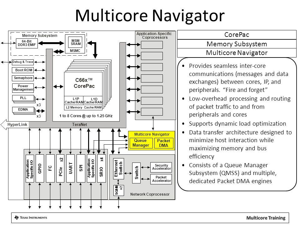 Multicore Navigator Architecture