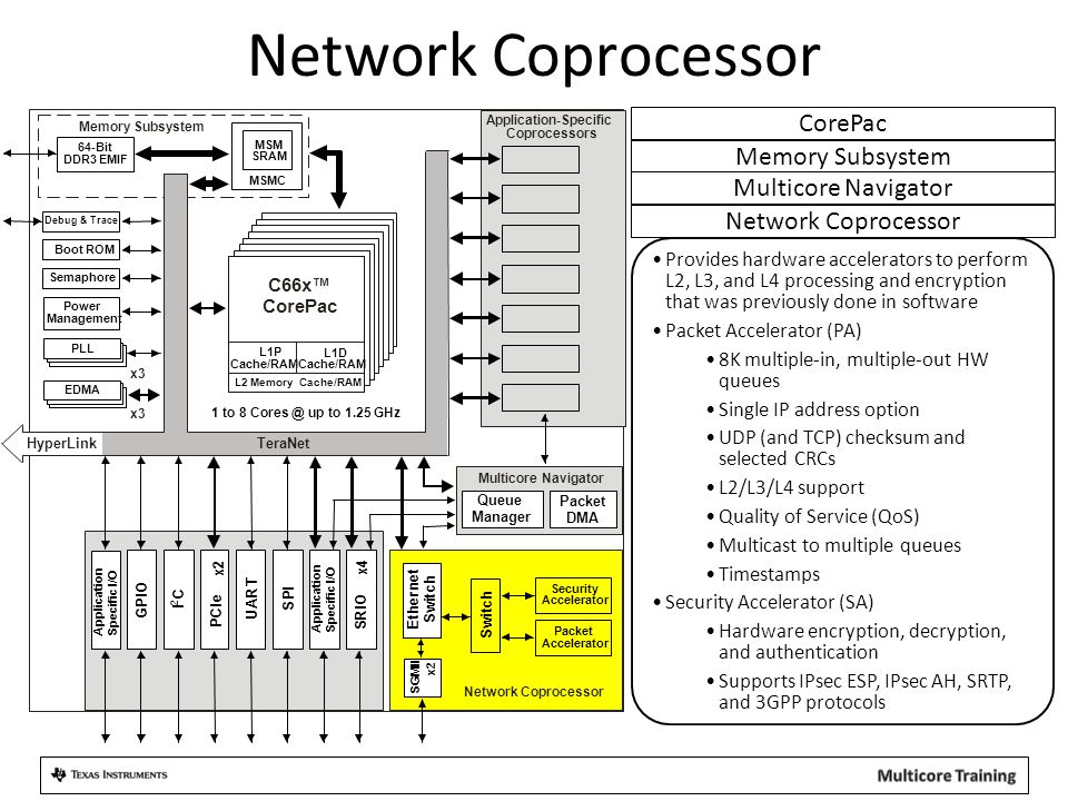 KeyStone C6654: Power Optimized C66x CorePac –C6654: One CorePac DSP Core at 850 MHz –Fixed and Floating Point Operations –Backward compatible with C64x+ and C67x+ cores Memory Subsystem –1 MB Local L2 memory –Multicore Shared Memory Controller (MSMC) –32-bit DDR3 Interface Multicore Navigator –Queue Manager (8192 hardware queues) –Packet-based DMA Interfaces –One 10/100/1000 Ethernet SGMII port –2x PCIe Gen2 –2x Multichannel Buffered Serial Ports (McBSP) –One Asynchronous Memory Interface (EMIF16) –Additional Serials: SPI, I 2 C, UPP, GPIO, UART Embedded Trace Buffer (ETB) and System Trace Buffer (STB) Smart Reflex Enabled 40 nm High-Performance Process 1 Core @ 850 MHz C66x™ CorePac C6654 MSMC 32-Bit DDR3 EMIF Memory Subsystem Packet DMA Multicore Navigator Queue Manager x2 32KB L1 P-Cache 32KB L1 D-Cache 1024KB L2 Cache PLL EDMA TeraNet Ethernet MAC SGMII S P I U A R T x2 P C I e I2CI2C U P P M c B S P G P I O E M I F 1 6 Boot ROM Debug & Trace Power Management Semaphore Security / Key Manager Timers