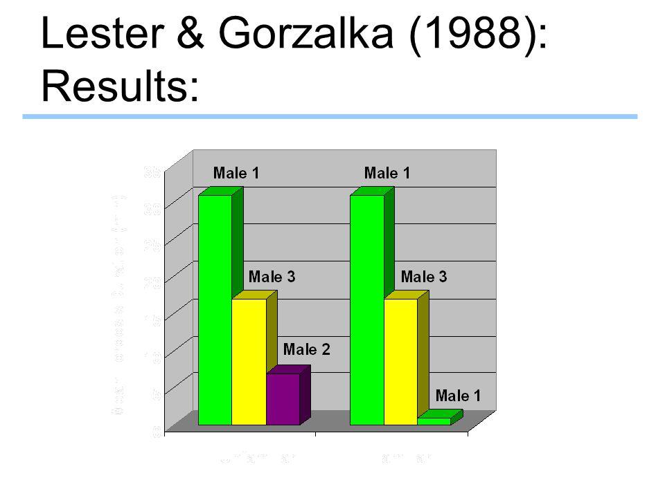 Lester & Gorzalka (1988): Results: