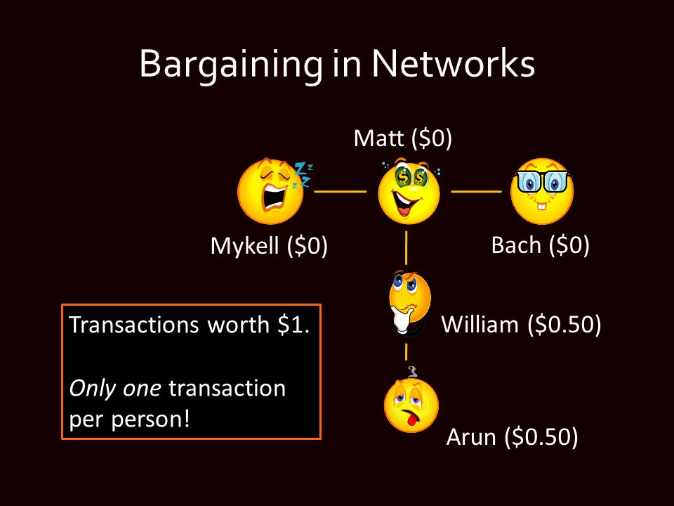 Bargaining in Networks William ($0.50) Arun ($0.50) Bach ($0) Matt ($0) Mykell ($0) Transactions worth $1.