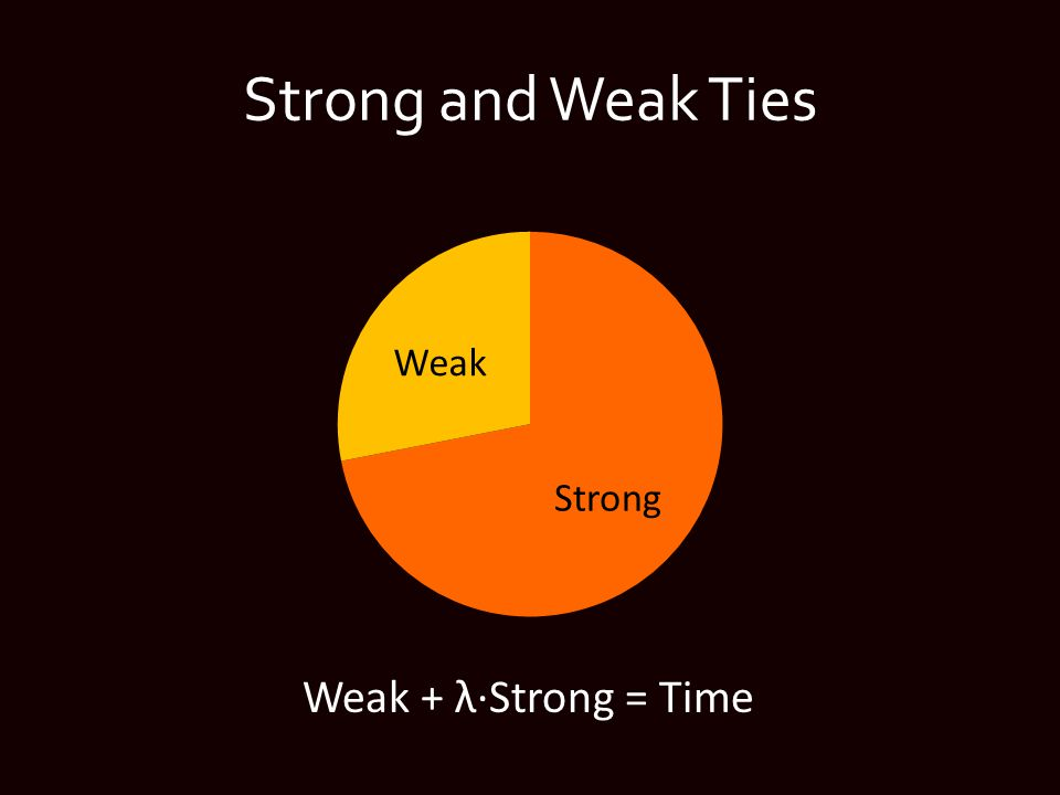 Strong and Weak Ties Weak + λ∙Strong = Time
