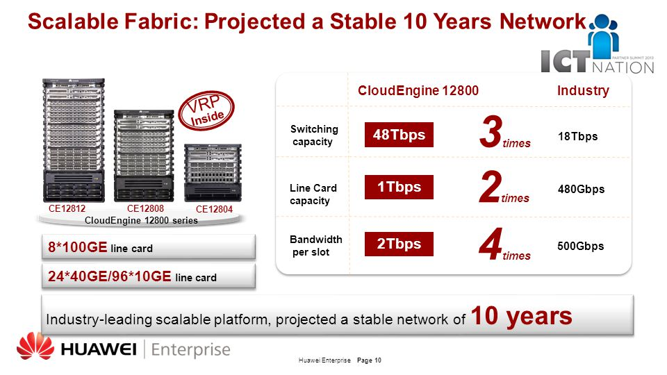Huawei EnterprisePage 10 Scalable Fabric: Projected a Stable 10 Years Network CloudEngine 12800 series VRP Inside 3 times Switching capacity Line Card