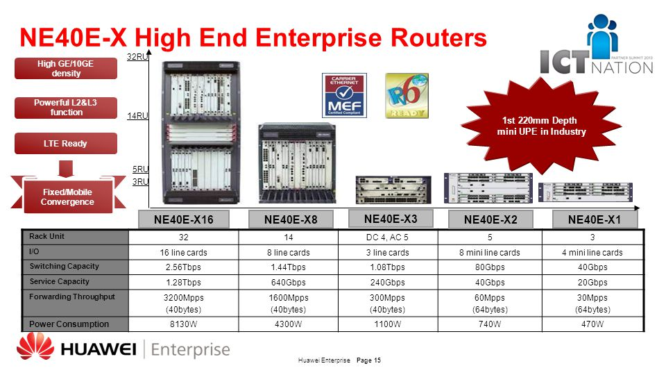 Huawei EnterprisePage 15 High GE/10GE density Powerful L2&L3 function LTE Ready Fixed/Mobile Convergence NE40E-X3 NE40E-X8 32RU 14RU 5RU 3RU NE40E-X1N
