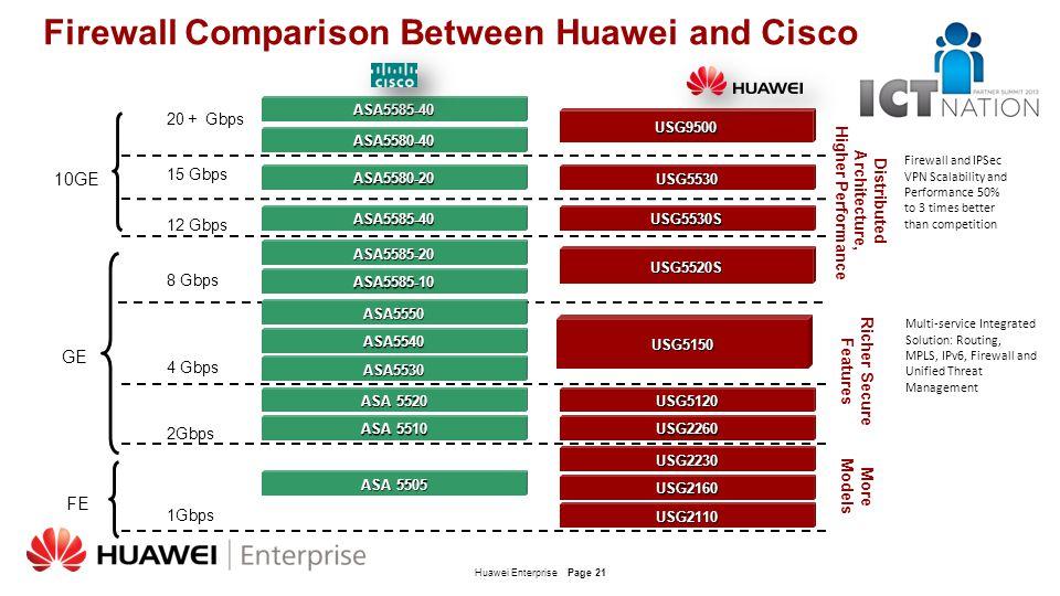 Huawei EnterprisePage 21 Firewall Comparison Between Huawei and Cisco 8 Gbps 12 Gbps 15 Gbps 20 + Gbps 4 Gbps 2Gbps 1Gbps Richer Secure Features Distr