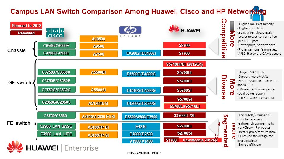 Huawei EnterprisePage 7 Campus LAN Switch Comparison Among Huawei, Cisco and HP Networking GE switch FE switch S2700EI S5700EI S5700LI/S5710LI C2960 L