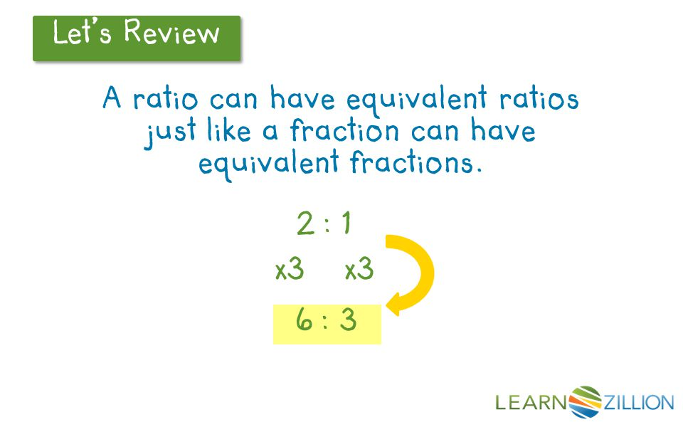 Let's Review A ratio can have equivalent ratios just like a fraction can have equivalent fractions.