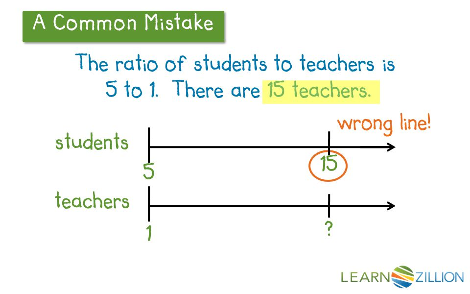 A Common Mistake The ratio of students to teachers is 5 to 1. There are 15 teachers. 5 1 wrong line! students teachers 15 ?
