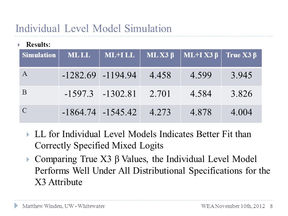  Results:  LL for Individual Level Models Indicates Better Fit than Correctly Specified Mixed Logits  Comparing True X3 β Values, the Individual Level Model Performs Well Under All Distributional Specifications for the X3 Attribute 8 Individual Level Model Simulation SimulationML LLML+I LLML X3 βML+I X3 βTrue X3 β A -1282.69-1194.944.4584.5993.945 B -1597.3-1302.812.7014.5843.826 C -1864.74-1545.424.2734.8784.004 WEA November 10th, 2012 Matthew Winden, UW - Whitewater