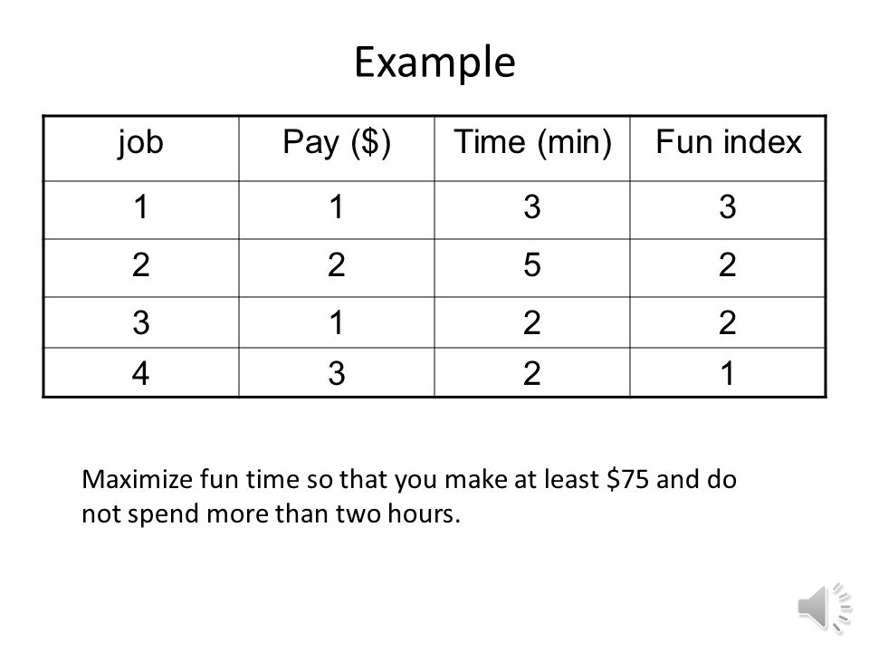 Example jobPay ($)Time (min)Fun index 1133 2252 3122 4321 Maximize fun time so that you make at least $75 and do not spend more than two hours.