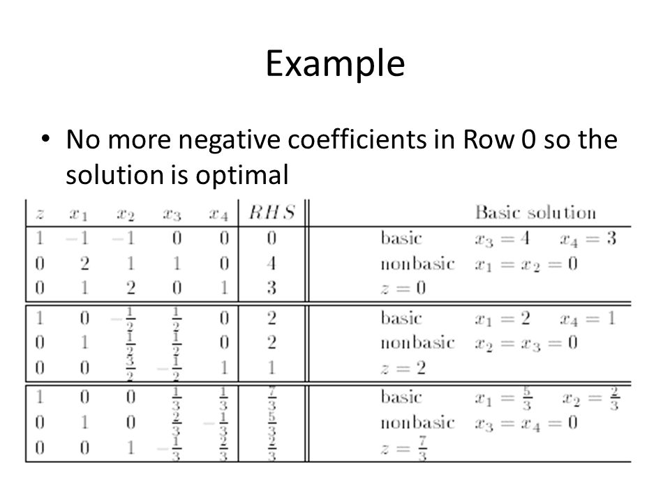 Example No more negative coefficients in Row 0 so the solution is optimal