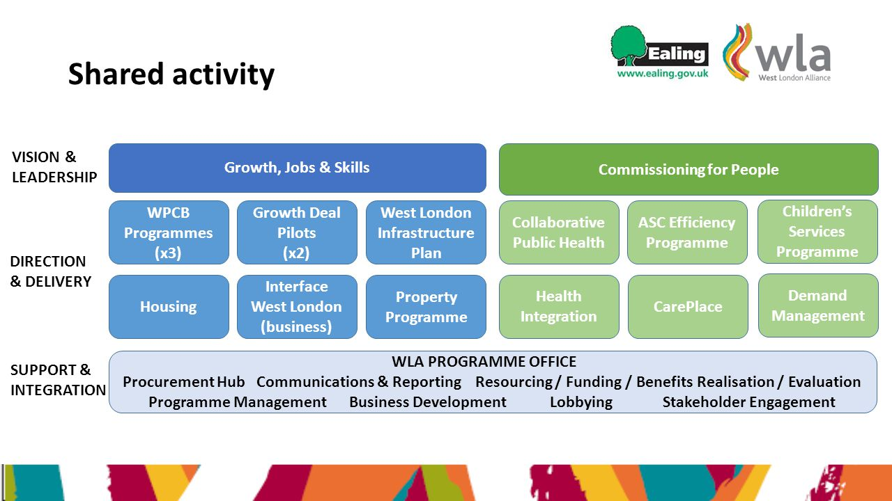 Growth, Jobs & Skills Commissioning for People ASC Efficiency Programme Collaborative Public Health Growth Deal Pilots (x2) West London Infrastructure