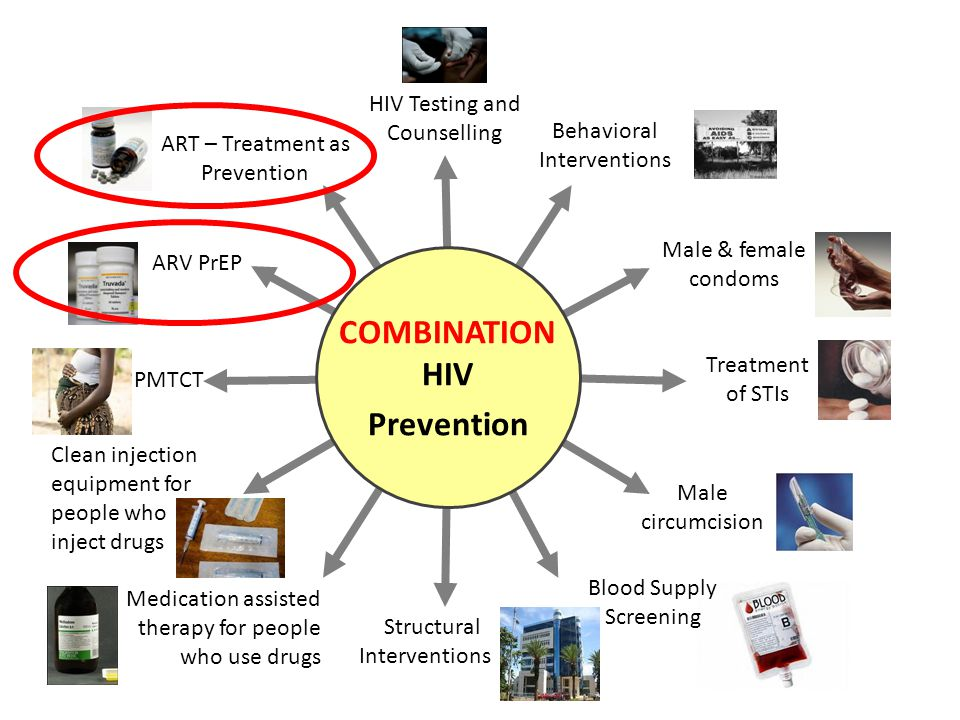 Structural Interventions Medication assisted therapy for people who use drugs Clean injection equipment for people who inject drugs PMTCT ARV PrEP Beh
