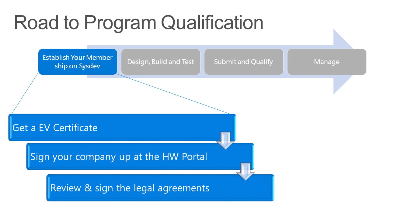 Establish Your Member ship on Sysdev Design, Build and TestSubmit and QualifyManage Get a EV CertificateSign your company up at the HW PortalReview & sign the legal agreements