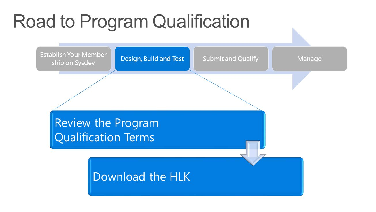 Establish Your Member ship on Sysdev Design, Build and TestSubmit and QualifyManage Review the Program Qualification Terms Download the HLK