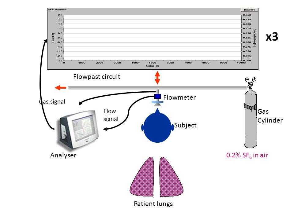 Helium MRI in CF: improvement with Ivacaftor FEV 1 62% 28d Ivacaftor FEV 1 83% 14d placebo FEV 1 72% Altes et al, NACF 2012