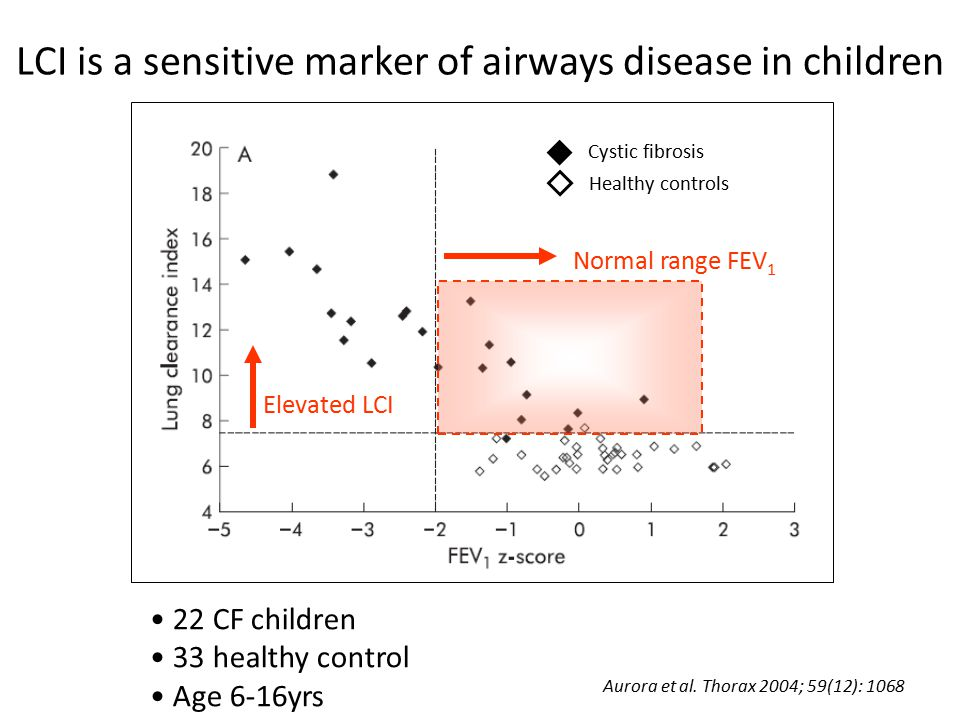 LCI in CF becomes abnormal shortly after birth Postnatal age (weeks) Lung Clearance Index 0100 Cystic fibrosis Healthy controls 1yr old Evidence of airways inflammation in BAL of CF infants Increasing interest in early identification, & aggressive treatment of airways inflammation Lum et al.