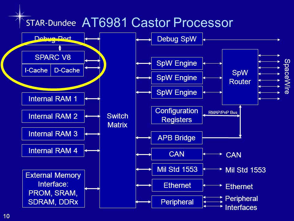 AT6981 Castor Processor 10 SpW Router SpaceWire Configuration Registers SpW Engine Switch Matrix Internal RAM 1 Internal RAM 2 CAN Mil Std 1553 SPARC