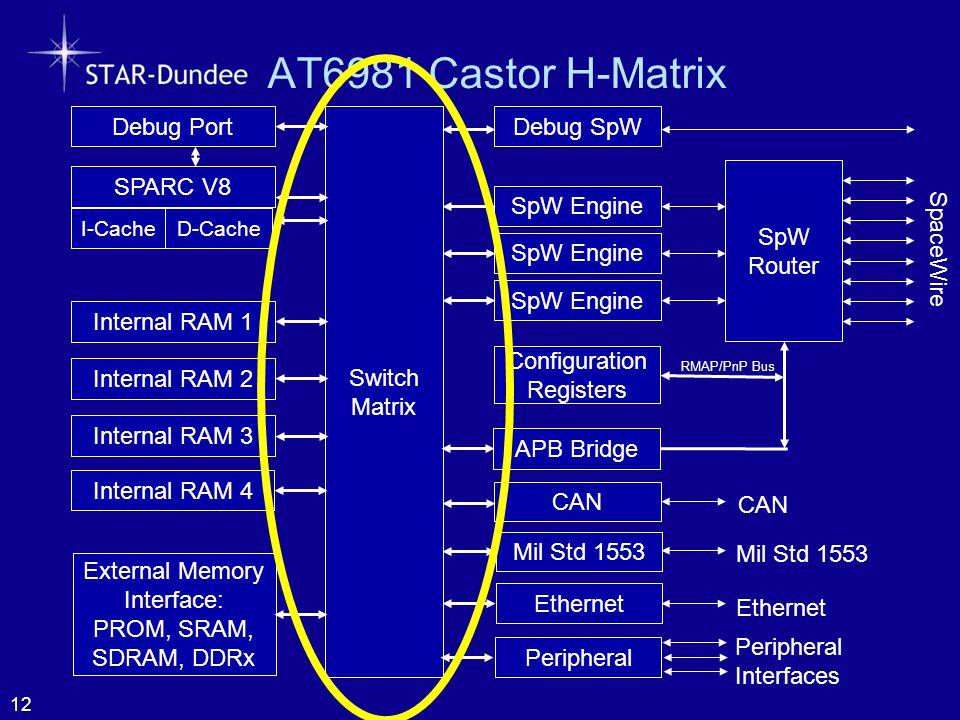 AT6981 Castor H-Matrix 12 SpW Router SpaceWire Configuration Registers SpW Engine Switch Matrix Internal RAM 1 Internal RAM 2 CAN Mil Std 1553 SPARC V