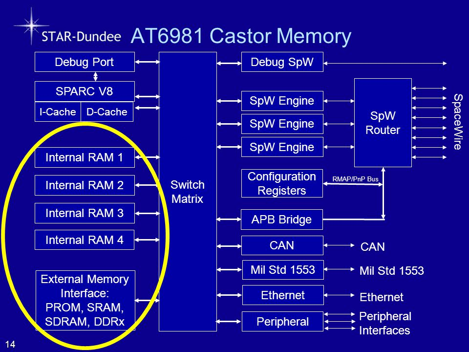AT6981 Castor Memory 14 SpW Router SpaceWire Configuration Registers SpW Engine Switch Matrix Internal RAM 1 Internal RAM 2 CAN Mil Std 1553 SPARC V8