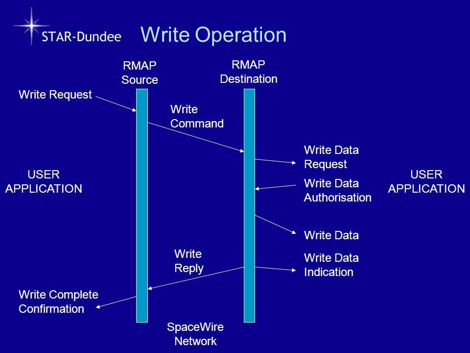 Write Operation Write Request Write Data Request Write Command Write Reply Write Complete Confirmation RMAP Source RMAP Destination Write Data Authori