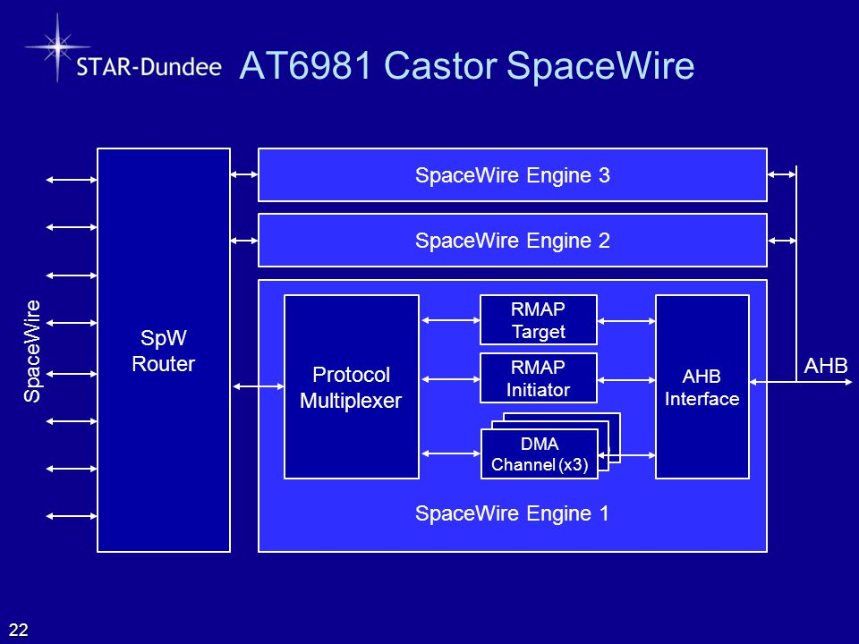 AT6981 Castor SpaceWire 22 SpW Router RMAP Target DMA Channel (x3) RMAP Initiator DMA Channel (x3) Protocol Multiplexer AHB Interface SpaceWire Engine