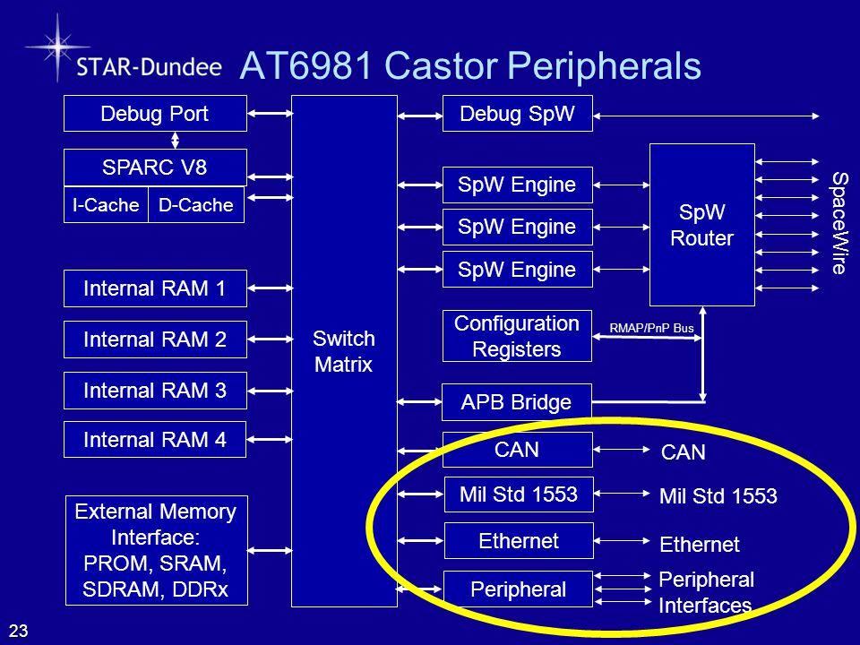 AT6981 Castor Peripherals 23 SpW Router SpaceWire Configuration Registers SpW Engine Switch Matrix Internal RAM 1 Internal RAM 2 CAN Mil Std 1553 SPAR