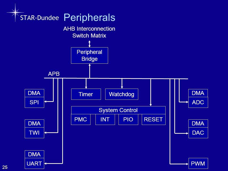 Peripherals 25 Peripheral Bridge APB Timer Watchdog PMCINTPIORESET System Control DMA ADC DMA DAC PWM DMA SPI DMA TWI DMA UART AHB Interconnection Swi
