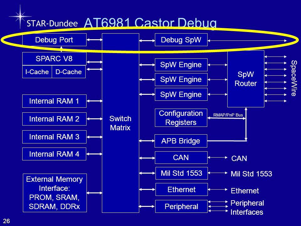AT6981 Castor Debug 26 SpW Router SpaceWire Configuration Registers SpW Engine Switch Matrix Internal RAM 1 Internal RAM 2 CAN Mil Std 1553 SPARC V8 I