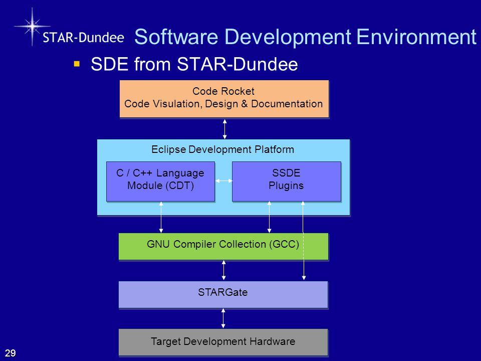 Software Development Environment  SDE from STAR-Dundee 29 Eclipse Development Platform GNU Compiler Collection (GCC) Target Development Hardware C /
