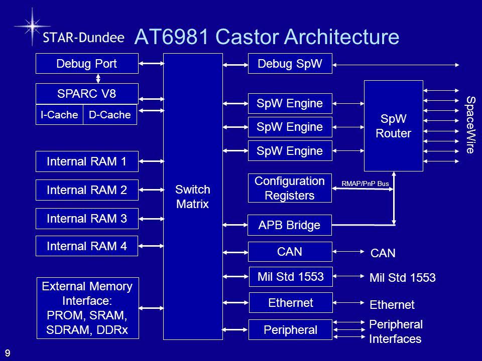 AT6981 Castor Processor 10 SpW Router SpaceWire Configuration Registers SpW Engine Switch Matrix Internal RAM 1 Internal RAM 2 CAN Mil Std 1553 SPARC V8 I-Cache Debug Port Internal RAM 3 Mil Std 1553 External Memory Interface: PROM, SRAM, SDRAM, DDRx Debug SpW RMAP/PnP Bus APB Bridge Internal RAM 4 D-Cache Ethernet Peripheral Interfaces