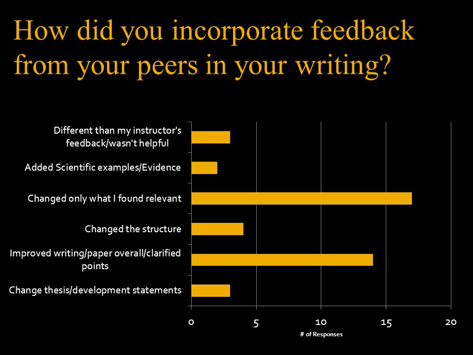 How did you incorporate feedback from your peers in your writing
