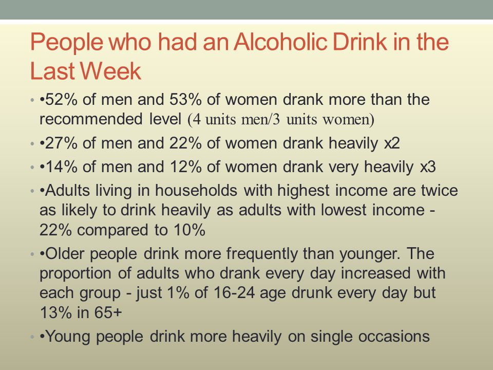 People who had an Alcoholic Drink in the Last Week 52% of men and 53% of women drank more than the recommended level (4 units men/3 units women) 27% of men and 22% of women drank heavily x2 14% of men and 12% of women drank very heavily x3 Adults living in households with highest income are twice as likely to drink heavily as adults with lowest income - 22% compared to 10% Older people drink more frequently than younger.
