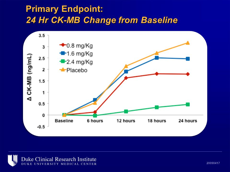 20090417 Primary Endpoint: 24 Hr CK-MB Change from Baseline