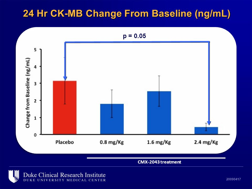 20090417 24 Hr CK-MB Change From Baseline (ng/mL) CMX-2043 treatment p=0.05 vs. Placebo p = 0.05