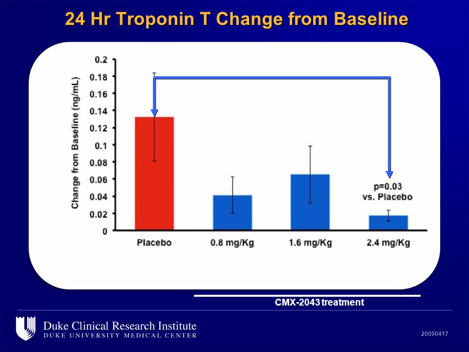 20090417 24 Hr Troponin T Change from Baseline CMX-2043 treatment