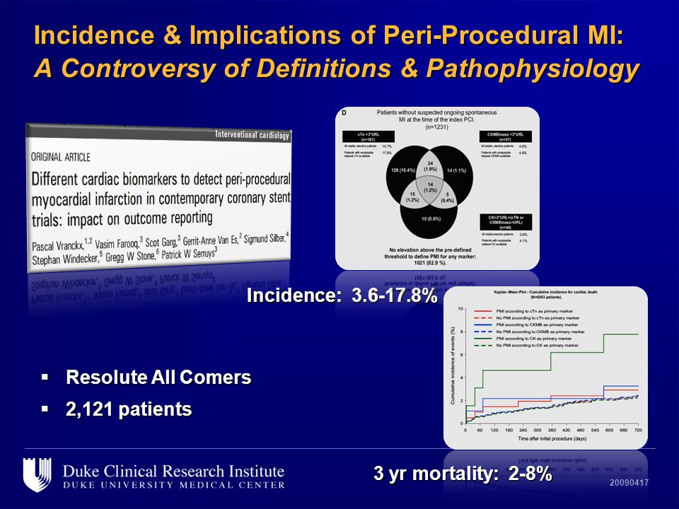 20090417 Incidence & Implications of Peri-Procedural MI: A Controversy of Definitions & Pathophysiology  Resolute All Comers  2,121 patients Inciden