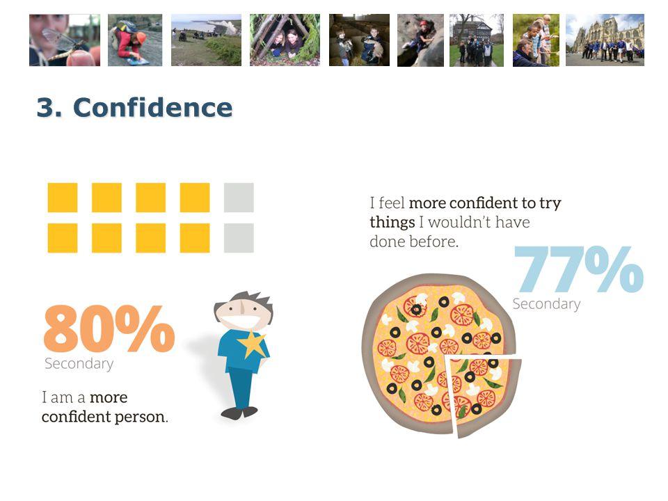 3. Confidence